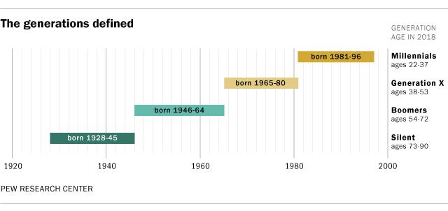 Diagramm der Geburtsjahre verschiedener Generationen