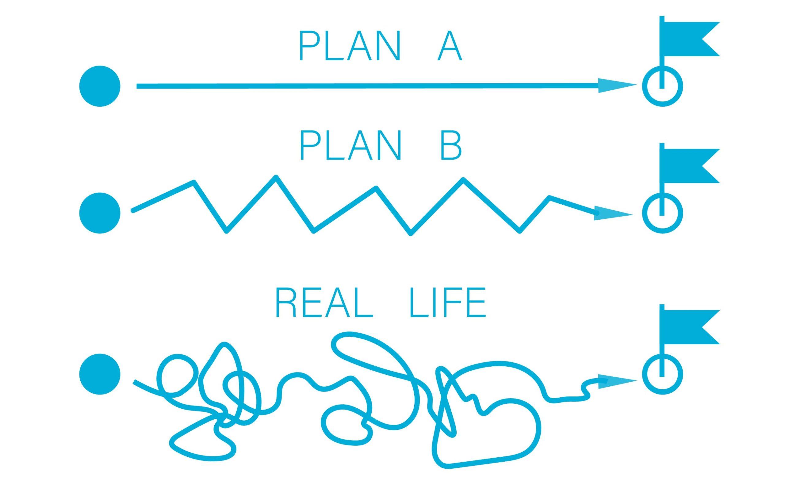 Schauen Sie sich diese Zeichnung an: Plan A zeigt den einfachsten und direktesten Weg. Plan B verläuft im Zickzack, aber doch gut erkennbar in Richtung Ziel. Plan C schließlich sieht so aus, wie wir es aus dem richtigen Leben kennen: Ein wirres Knäuel von Schleifen und Abirrungen. Die Linie verläuft nach vorn, dann wieder zurück und in alle möglichen anderen Richtungen, bis sie das Ziel zu guter Letzt doch noch erreicht.