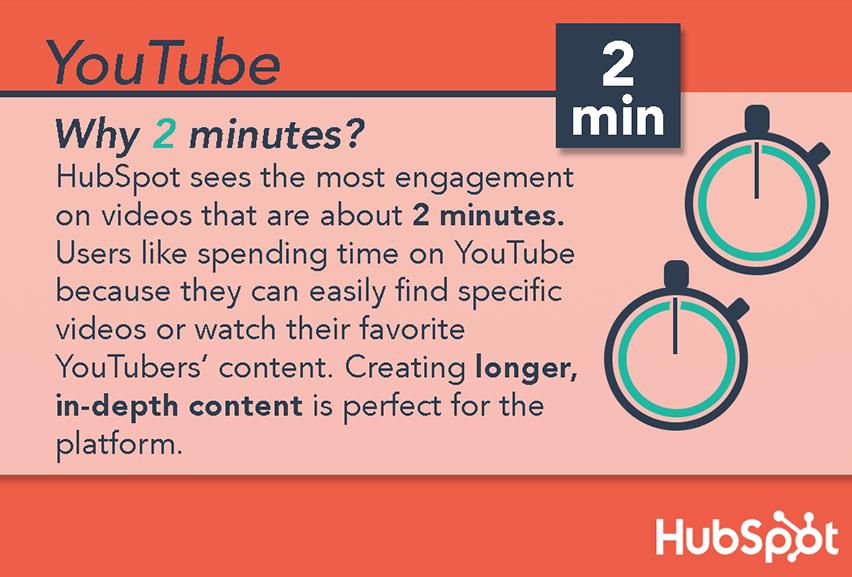 Diagramm, das die optimale Länge von YouTube-Videos als 2 Minuten anzeigt